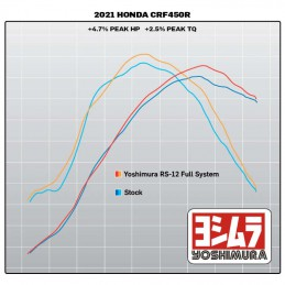 Courbe YOSHIMURA RS-12 450 CRF